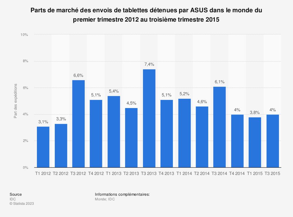 Statistique: Parts de marché des envois de tablettes détenues par ASUS dans le monde du premier trimestre 2012 au troisième trimestre 2015 | Statista