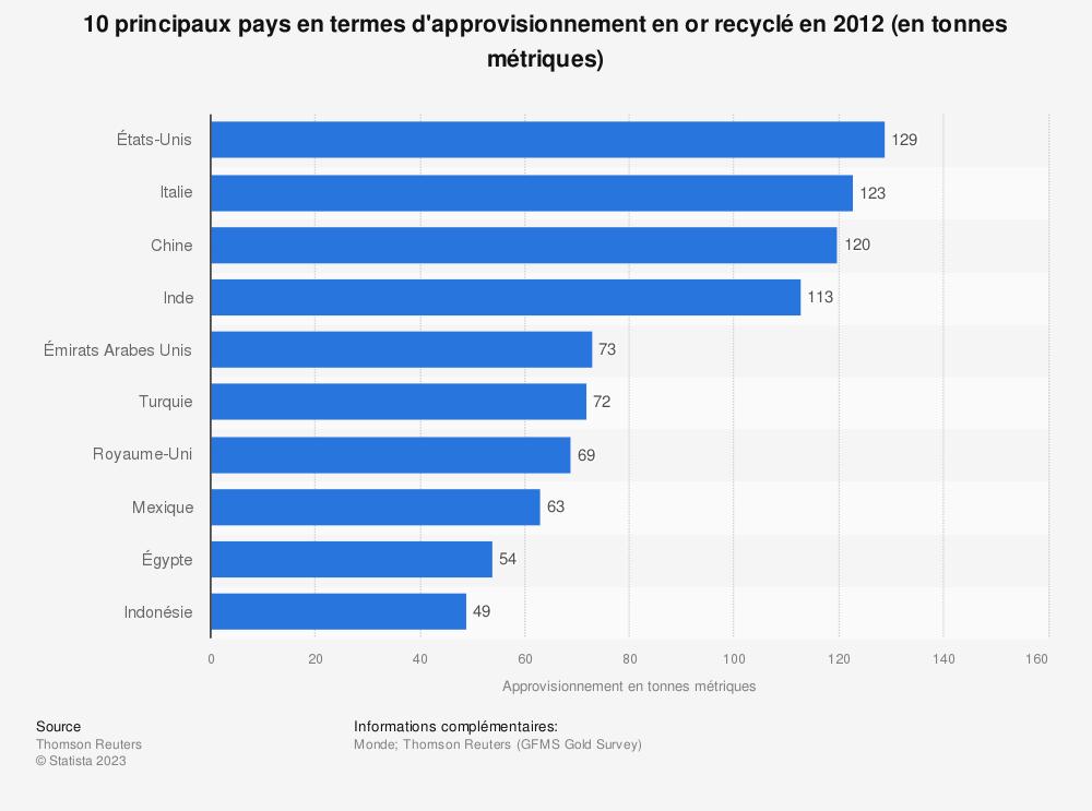 Statistique: 10 principaux pays en termes d'approvisionnement en or recyclé en 2012 (en tonnes métriques) | Statista