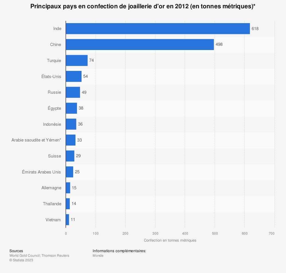 Statistique: Principaux pays en confection de joaillerie d'or en 2012 (en tonnes métriques)* | Statista