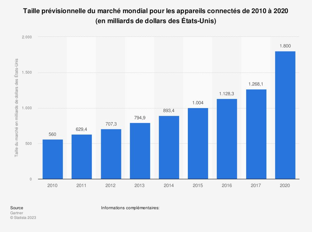 Statistique: Taille prévisionnelle du marché mondial pour les appareils connectés de 2010 à 2020 (en milliards de dollars des États-Unis) | Statista