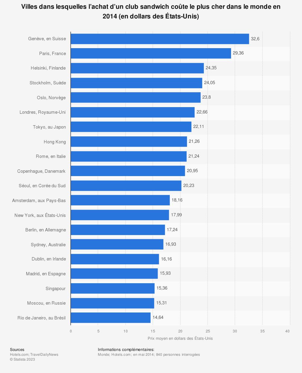 Statistique: Villes dans lesquelles l'achat d'un club sandwich coûte le plus cher dans le monde en 2014 (en dollars des États-Unis) | Statista