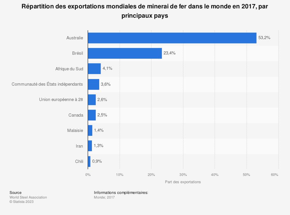 Statistique: Répartition des exportations mondiales de minerai de fer dans le monde en 2017, par principaux pays | Statista