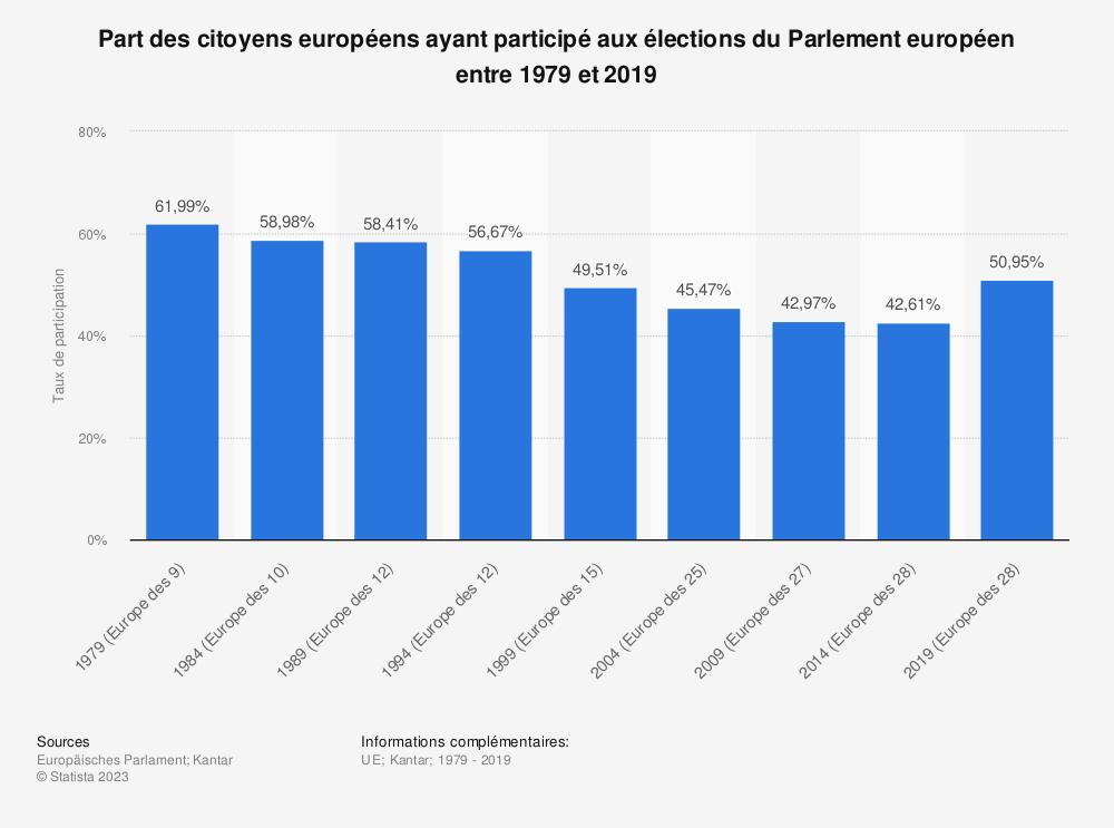 Statistique: Part des citoyens européens ayant participé aux élections du Parlement européen entre 1979 et 2019 | Statista