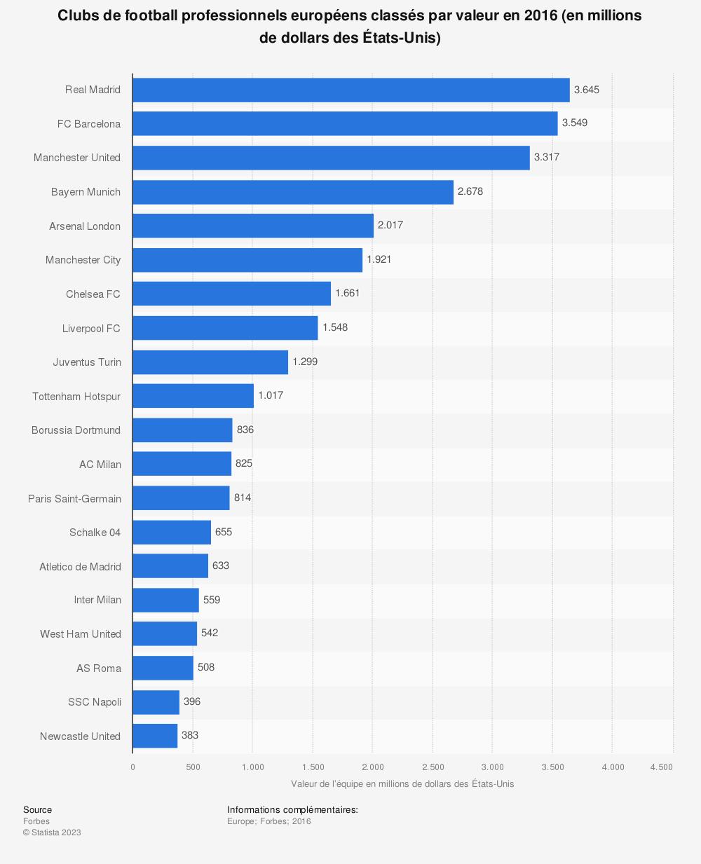 Statistique: Clubs de football professionnels européens classés par valeur en 2016 (en millions de dollars des États-Unis) | Statista