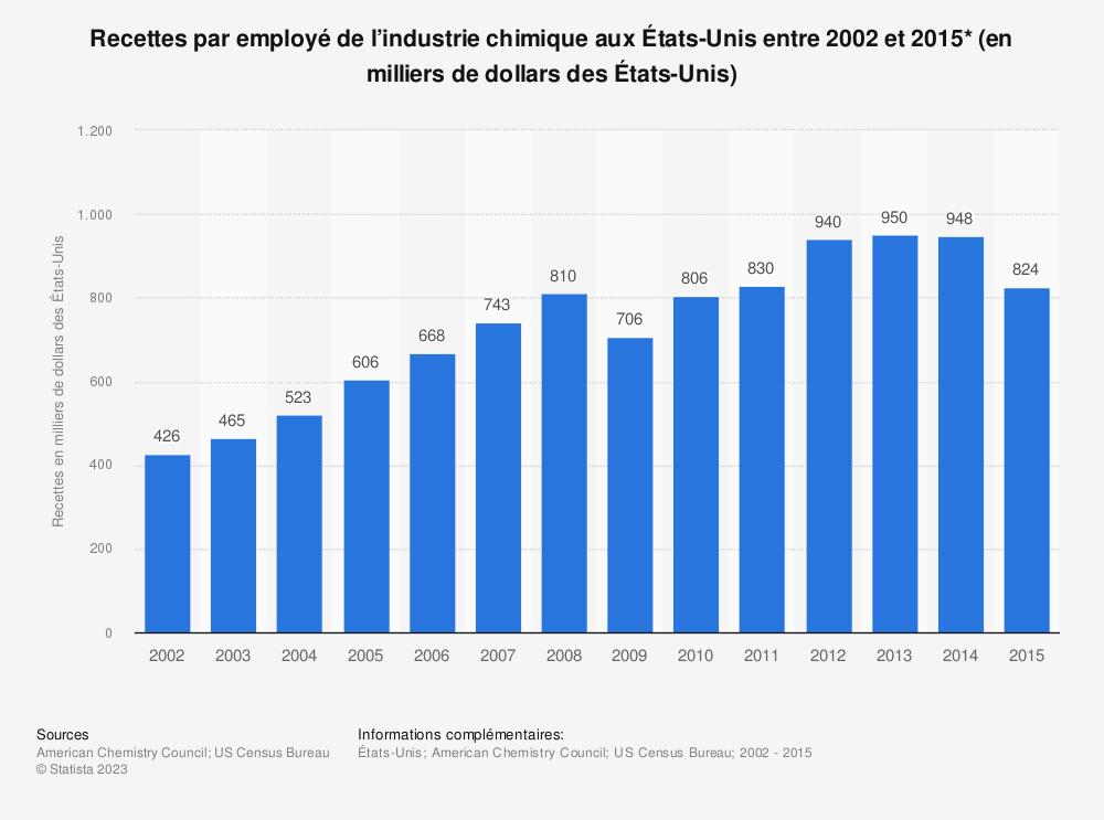 Statistique: Recettes par employé de l'industrie chimique aux États-Unis entre 2002 et 2015* (en milliers de dollars des États-Unis) | Statista