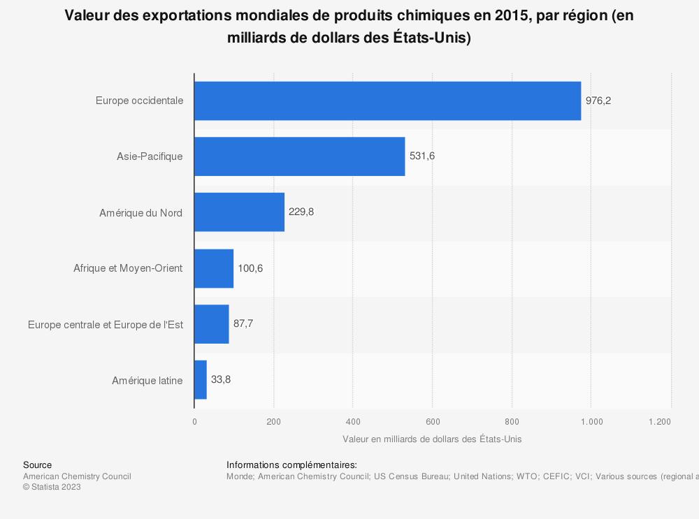 Statistique: Valeur des exportations mondiales de produits chimiques en 2015, par région (en milliards de dollars des États-Unis) | Statista