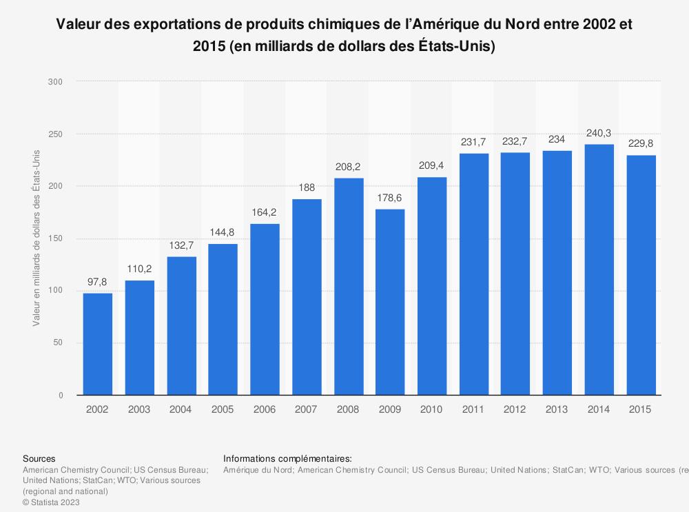 Statistique: Valeur des exportations de produits chimiques de l'Amérique du Nord entre 2002 et 2015 (en milliards de dollars des États-Unis) | Statista