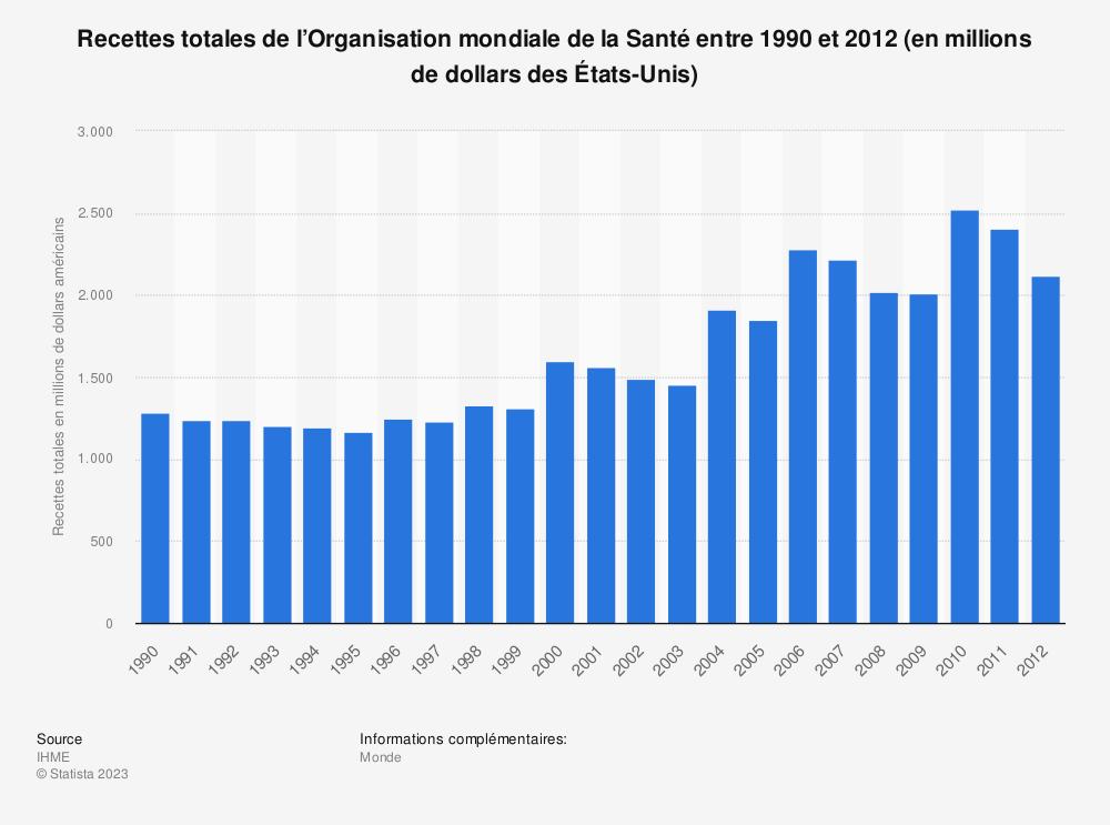 Statistique: Recettes totales de l'Organisation mondiale de la Santé entre 1990 et 2012 (en millions de dollars des États-Unis) | Statista