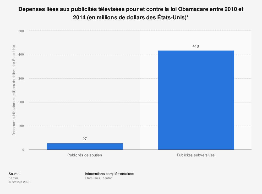 Statistique: Dépenses liées aux publicités télévisées pour et contre la loi Obamacare entre 2010 et 2014 (en millions de dollars des États-Unis)* | Statista
