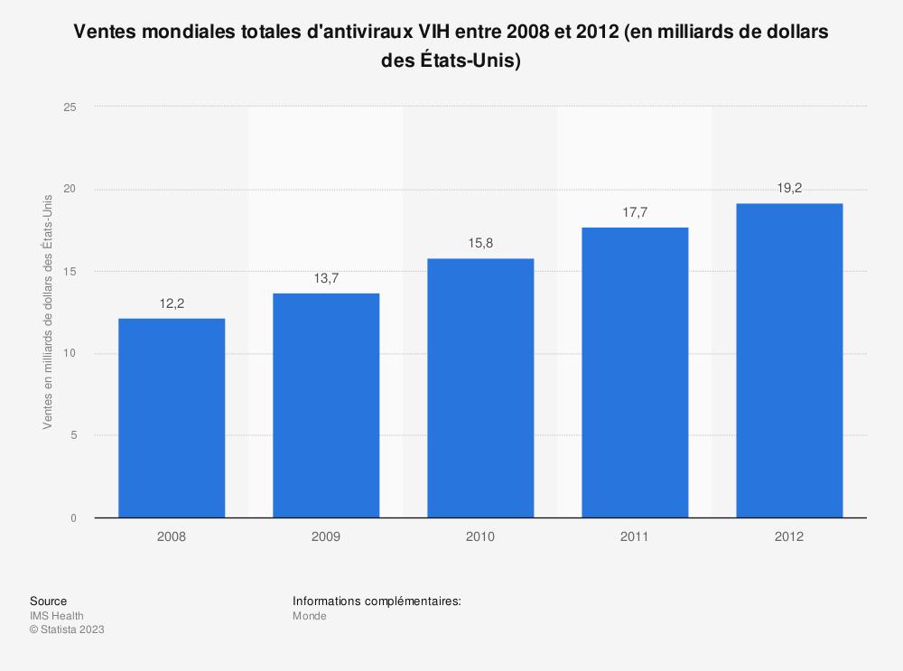 Statistique: Ventes mondiales totales d'antiviraux VIH entre 2008 et 2012 (en milliards de dollars des États-Unis) | Statista