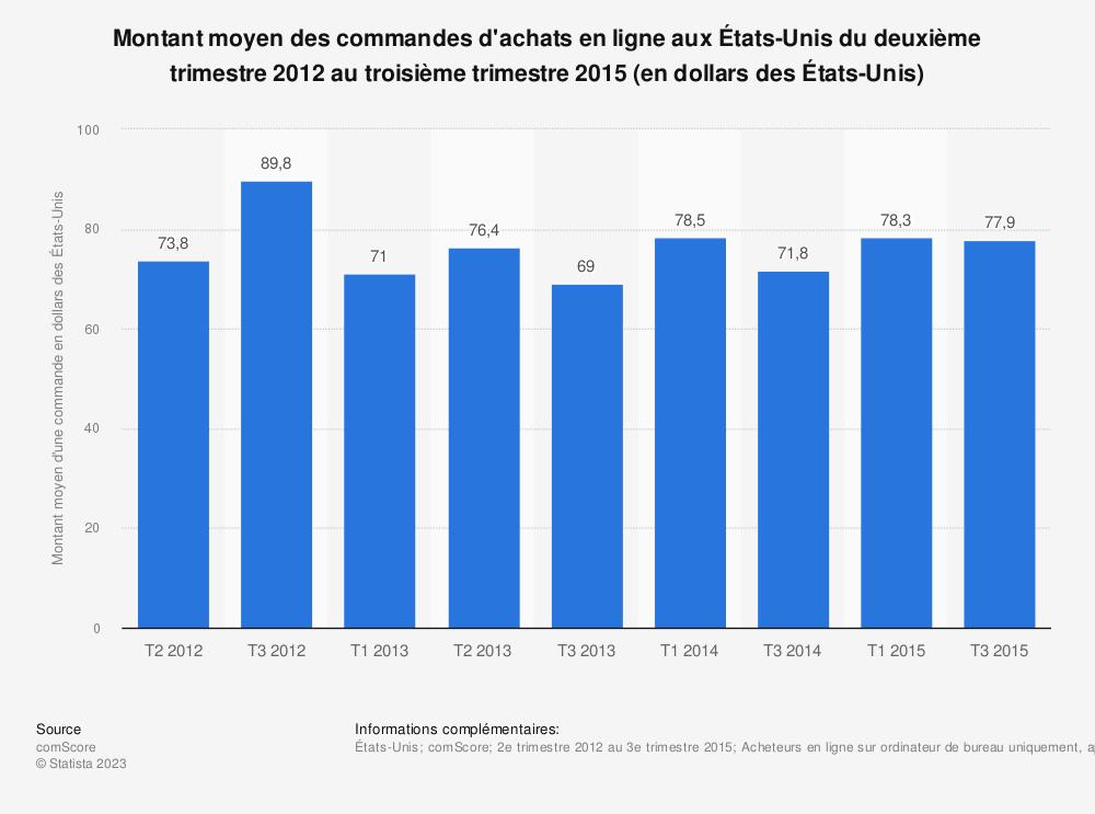 Statistique: Montant moyen des commandes d'achats en ligne aux États-Unis du deuxième trimestre 2012 au troisième trimestre 2015 (en dollars des États-Unis) | Statista