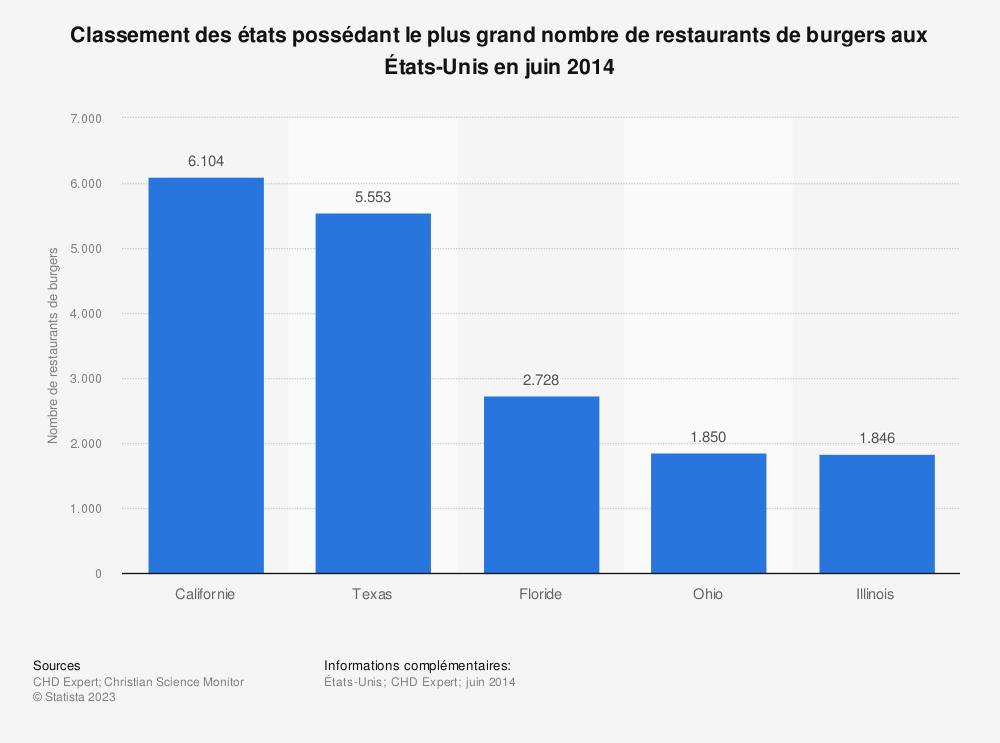 Statistique: Classement des états possédant le plus grand nombre de restaurants de burgers aux États-Unis en juin 2014 | Statista