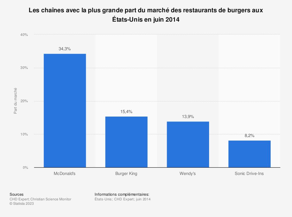 Statistique: Les chaînes avec la plus grande part du marché des restaurants de burgers aux États-Unis en juin 2014 | Statista