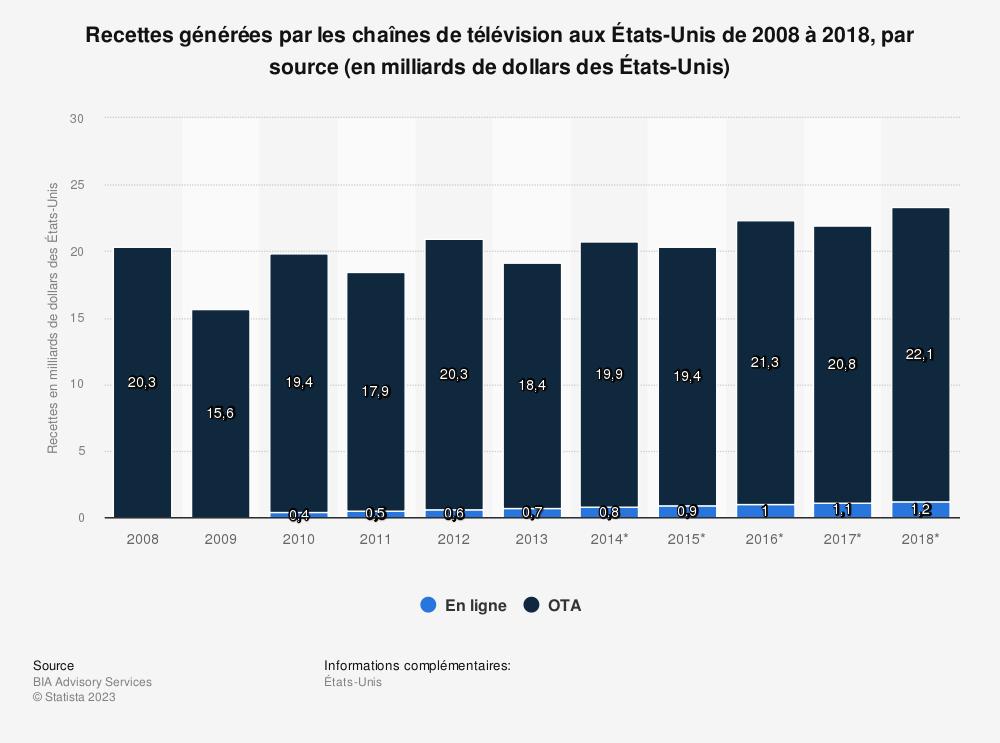 Statistique: Recettes générées par les chaînes de télévision aux États-Unis de2008 à2018, par source (en milliards de dollars des États-Unis) | Statista