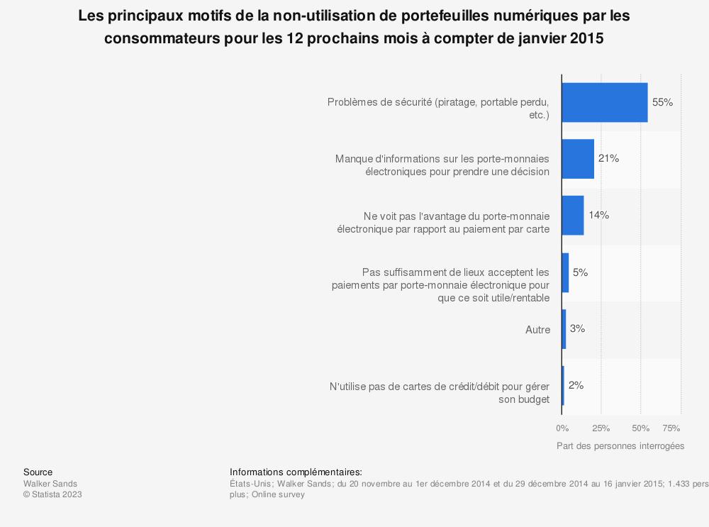 Statistique: Les principaux motifs de la non-utilisation de portefeuilles numériques par les consommateurs pour les 12 prochains mois à compter de janvier 2015 | Statista