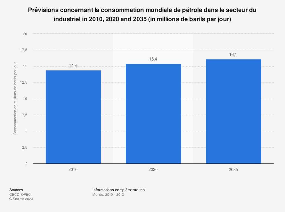 Statistique: Prévisions concernant la consommation mondiale de pétrole dans le secteur du industriel in 2010, 2020 and 2035 (in millions de barils par jour) | Statista