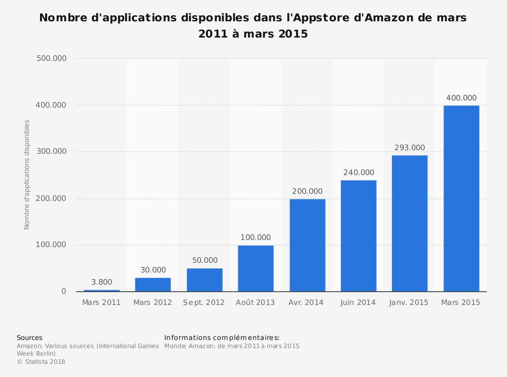 Statistique: Nombre d'applications disponibles dans l'Appstore d'Amazon de mars 2011 à mars 2015 | Statista