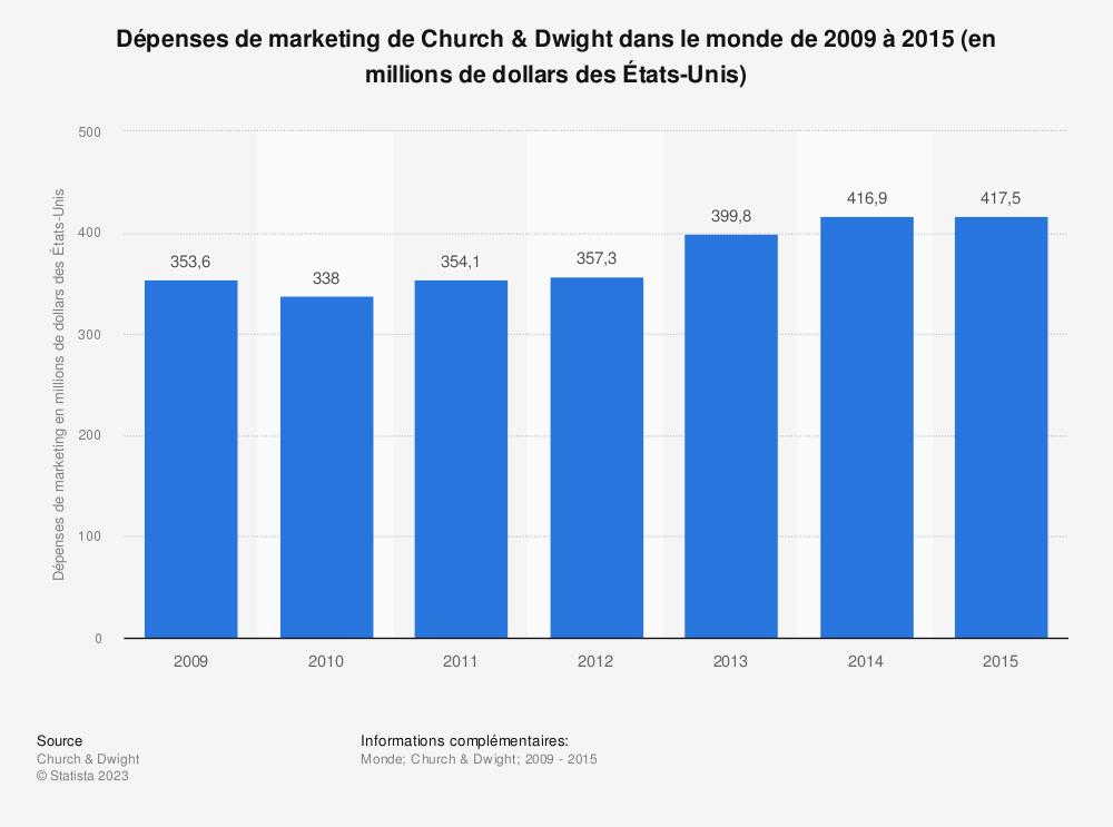 Statistique: Dépenses de marketing de Church & Dwight dans le monde de2009 à 2015 (en millions de dollars des États-Unis) | Statista
