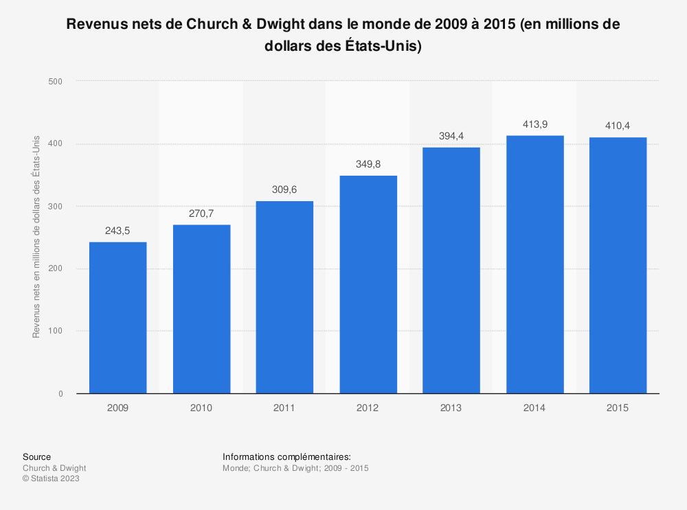 Statistique: Revenus nets de Church & Dwight dans le monde de2009 à 2015 (en millions de dollars des États-Unis) | Statista