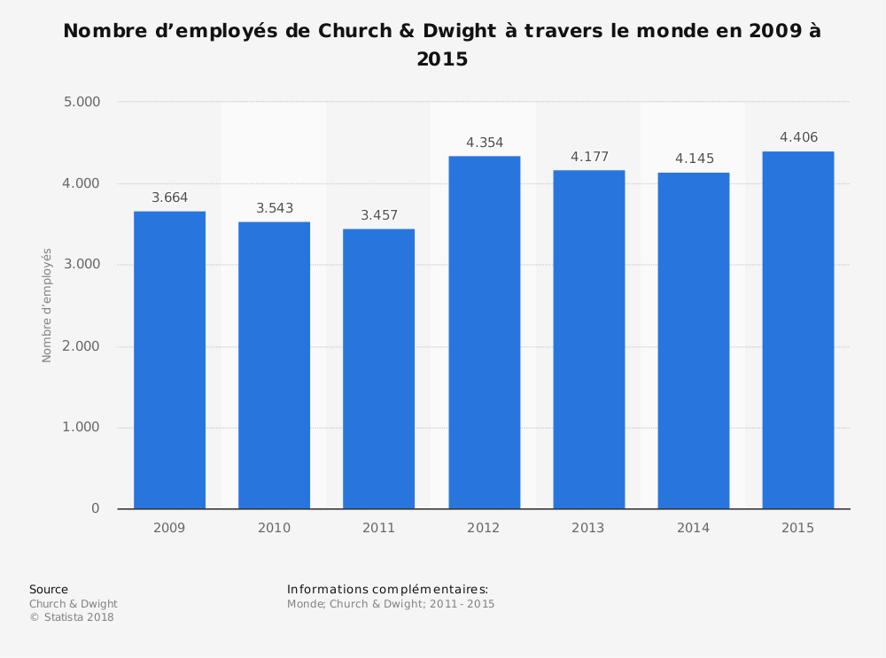Statistique: Nombre d'employés de Church & Dwight à travers le monde en 2009 à 2015 | Statista