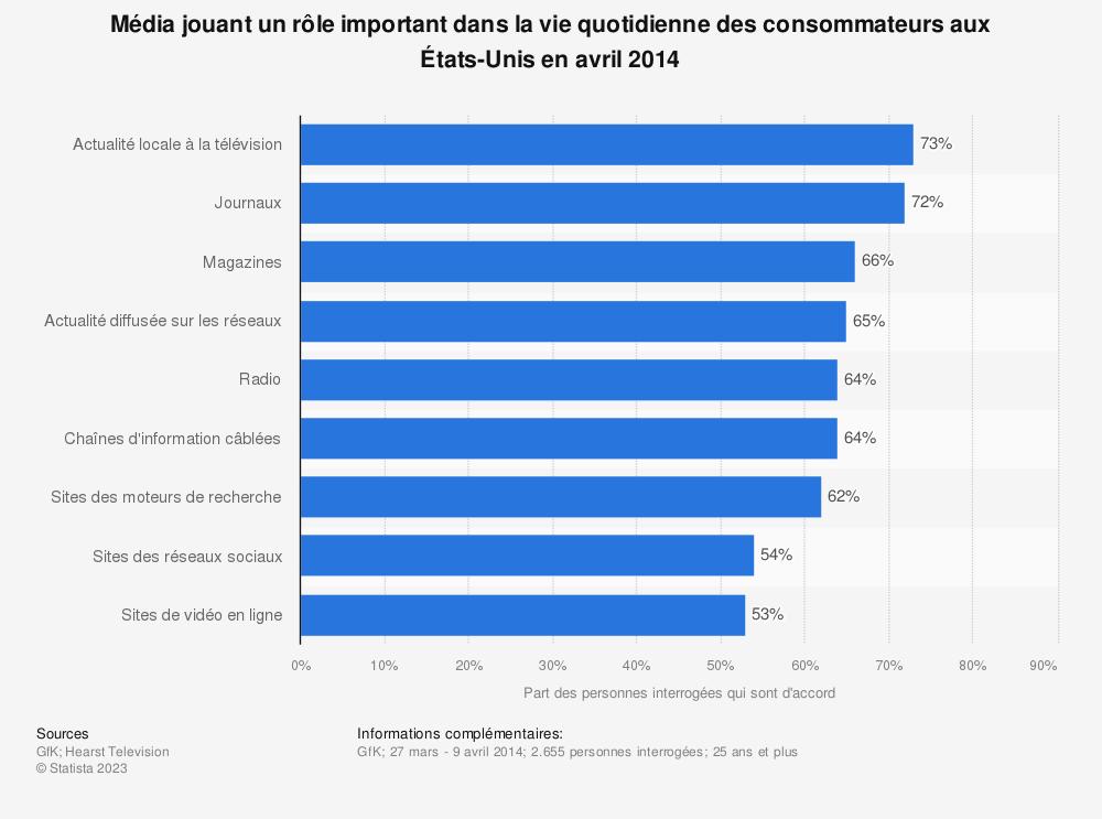 Statistique: Média jouant un rôle important dans la vie quotidienne des consommateurs aux États-Unis en avril 2014 | Statista