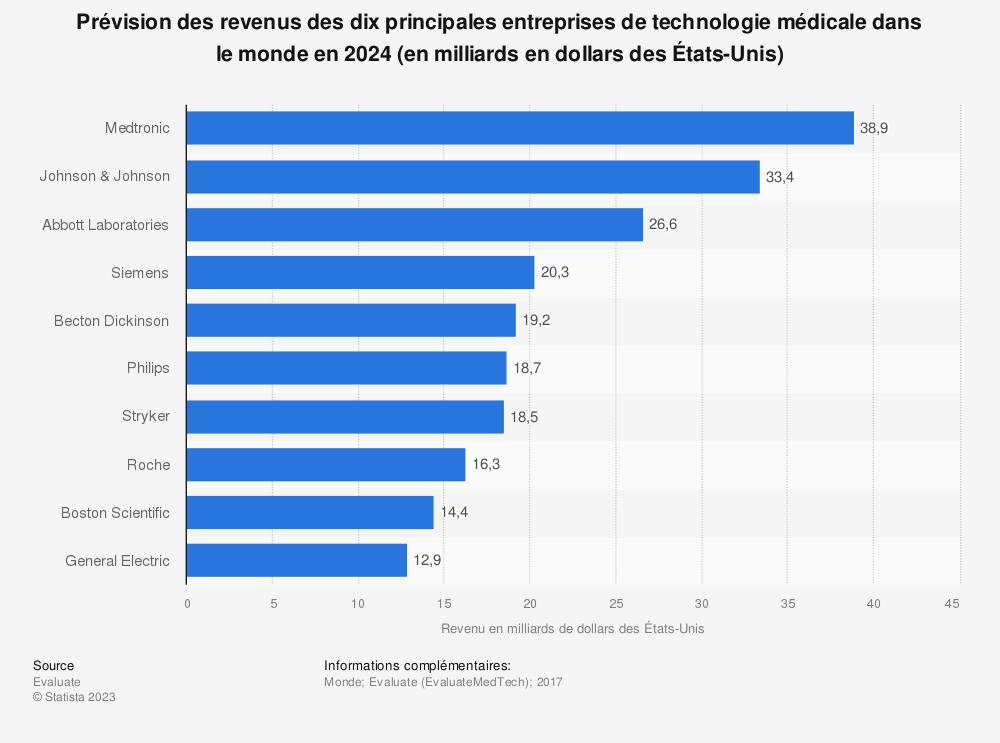 Statistique: Prévision des revenus des dix principales entreprises de technologie médicale dans le monde en 2024 (en milliards en dollars des États-Unis) | Statista
