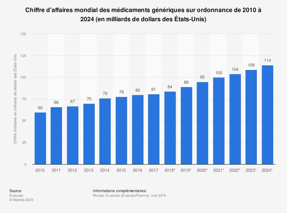 Statistique: Chiffre d'affaires mondial des médicaments génériques sur ordonnance de 2010 à 2024 (en milliards de dollars des États-Unis) | Statista