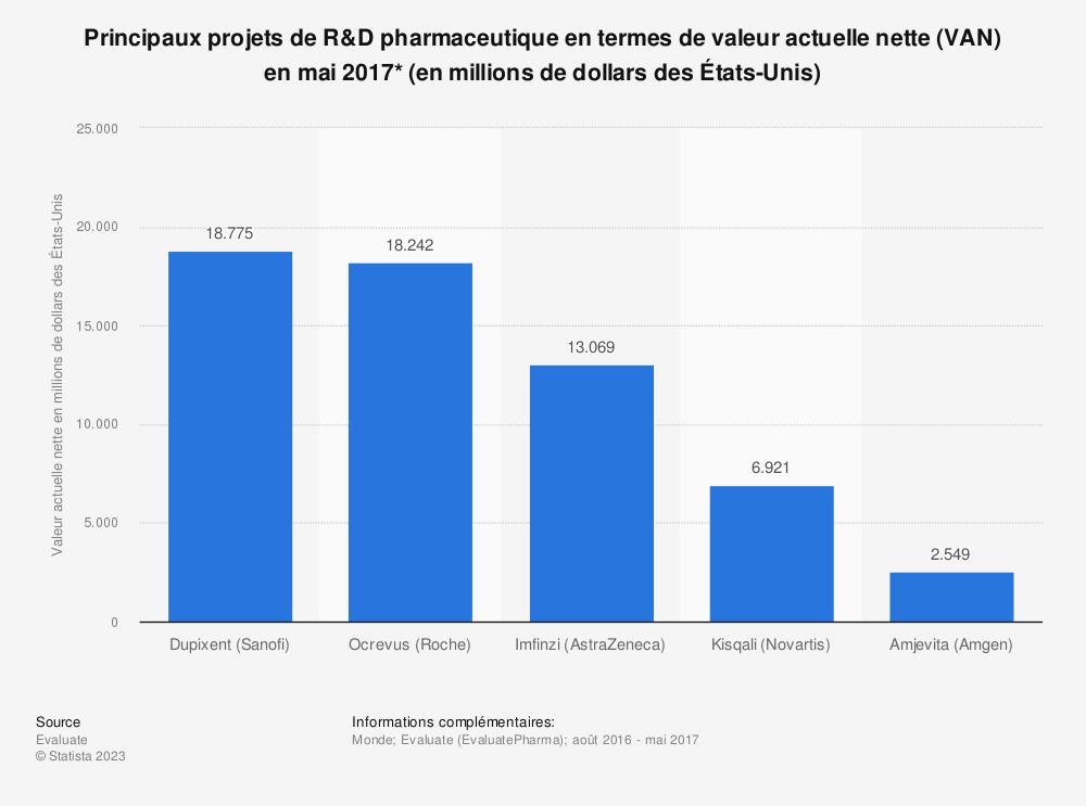 Statistique: Principaux projets de R&D pharmaceutique en termes de valeur actuelle nette (VAN) en mai 2017*  (en millions de dollars des États-Unis) | Statista