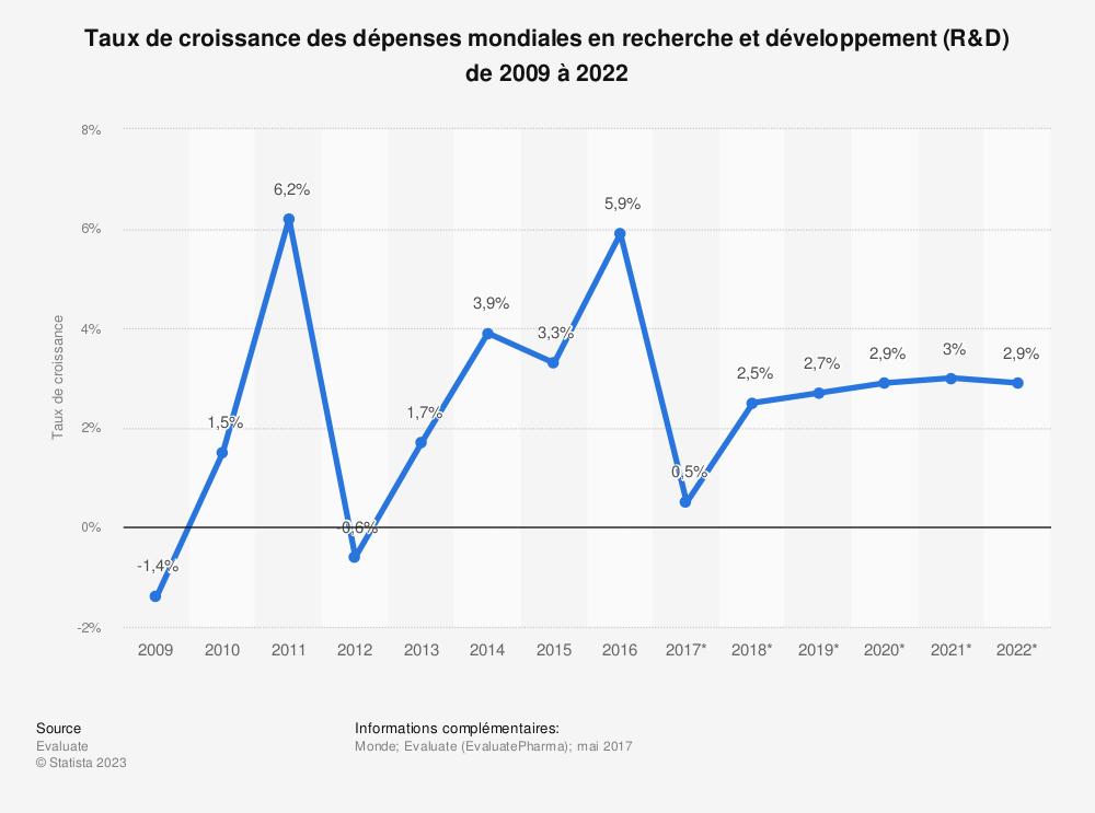 Statistique: Taux de croissance des dépenses mondiales en recherche et développement (R&D) de 2009 à 2022  | Statista