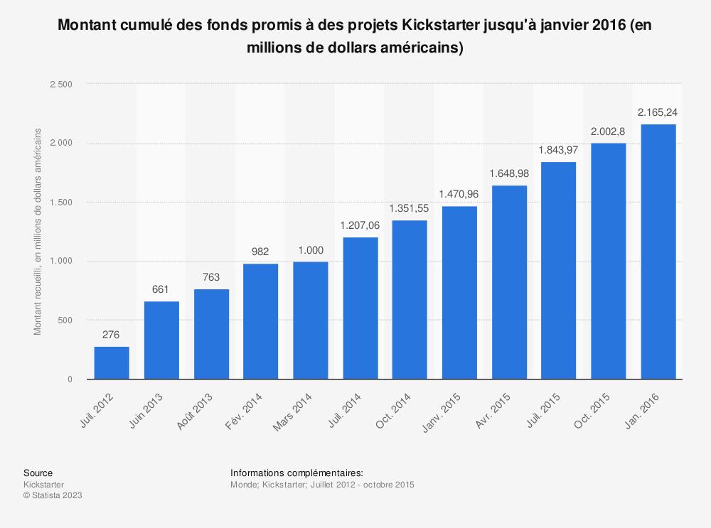 Statistique: Montant cumulé des fonds promis à des projets Kickstarter jusqu'à janvier 2016 (en millions de dollars américains) | Statista