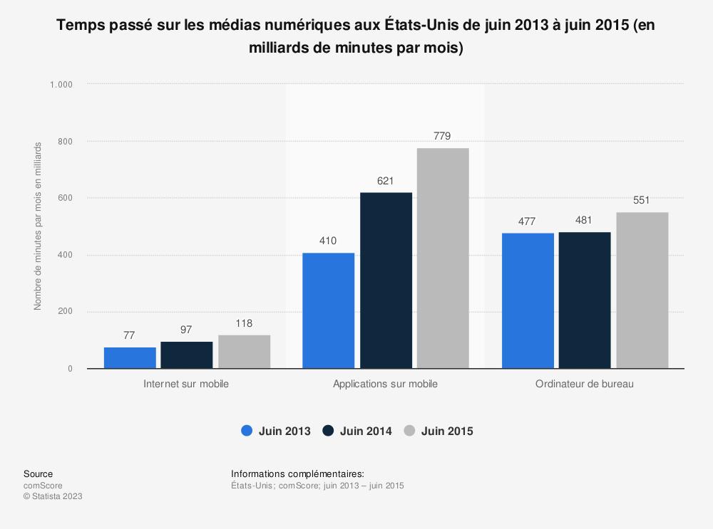 Statistique: Temps passé sur les médias numériques aux États-Unis de juin 2013 à juin 2015 (en milliards de minutes par mois) | Statista
