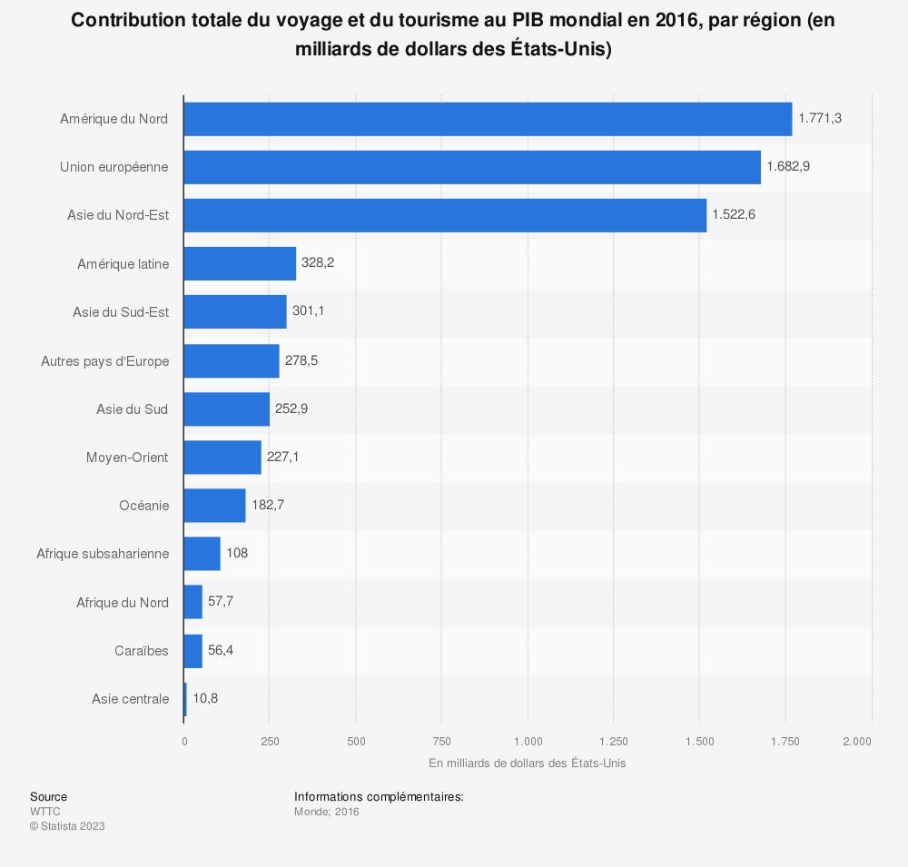 Statistique: Contribution totale du voyage et du tourisme au PIB mondial en 2016, par région (en milliards de dollars des États-Unis) | Statista