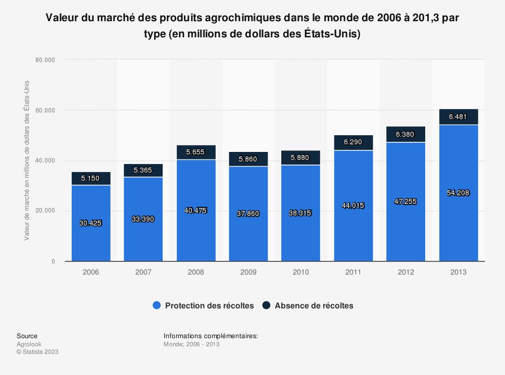 Statistique: Valeur du marché des produits agrochimiques dans le monde de 2006 à 201,3 par type (en millions de dollars des États-Unis)   Statista