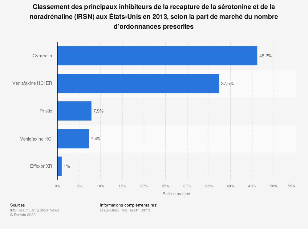 Statistique: Classement des principaux inhibiteurs de la recapture de la sérotonine et de la noradrénaline (IRSN) aux États-Unis en 2013, selon la part de marché du nombre d'ordonnances prescrites | Statista