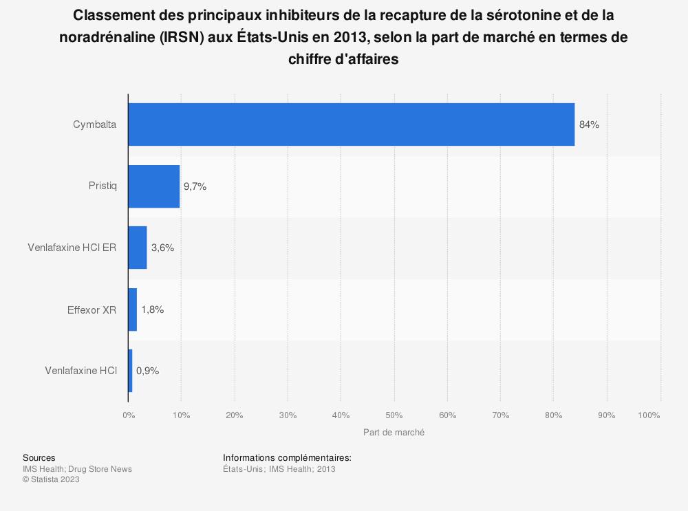 Statistique: Classement des principaux inhibiteurs de la recapture de la sérotonine et de la noradrénaline (IRSN) aux États-Unis en 2013, selon la part de marché en termes de chiffre d'affaires | Statista