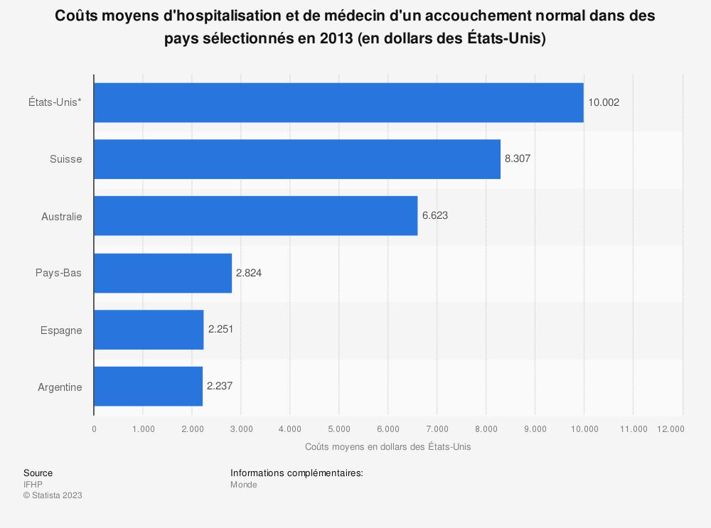 Statistique: Coûts moyens d'hospitalisation et de médecin d'un accouchement normal dans des pays sélectionnés en 2013 (en dollars des États-Unis) | Statista