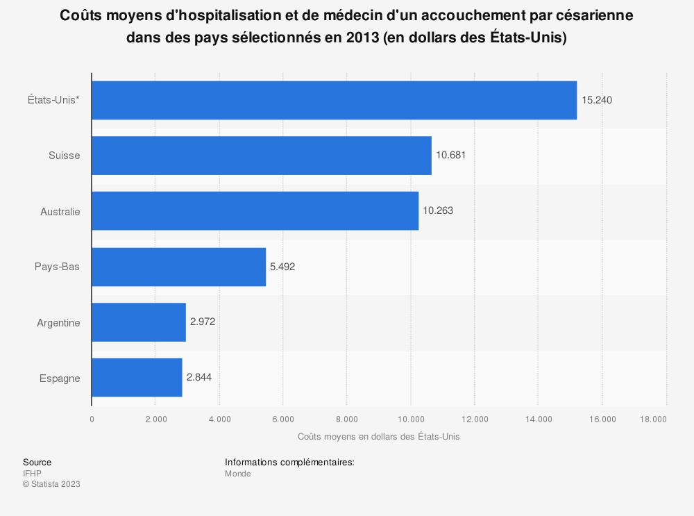Statistique: Coûts moyens d'hospitalisation et de médecin d'un accouchement par césarienne dans des pays sélectionnés en 2013 (en dollars des États-Unis) | Statista
