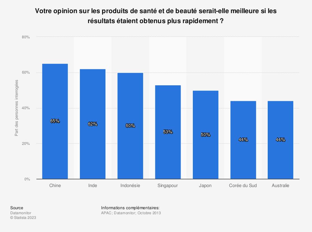 Statistique: Votre opinion sur les produits de santé et de beauté serait-elle meilleure si les résultats étaient obtenus plus rapidement? | Statista