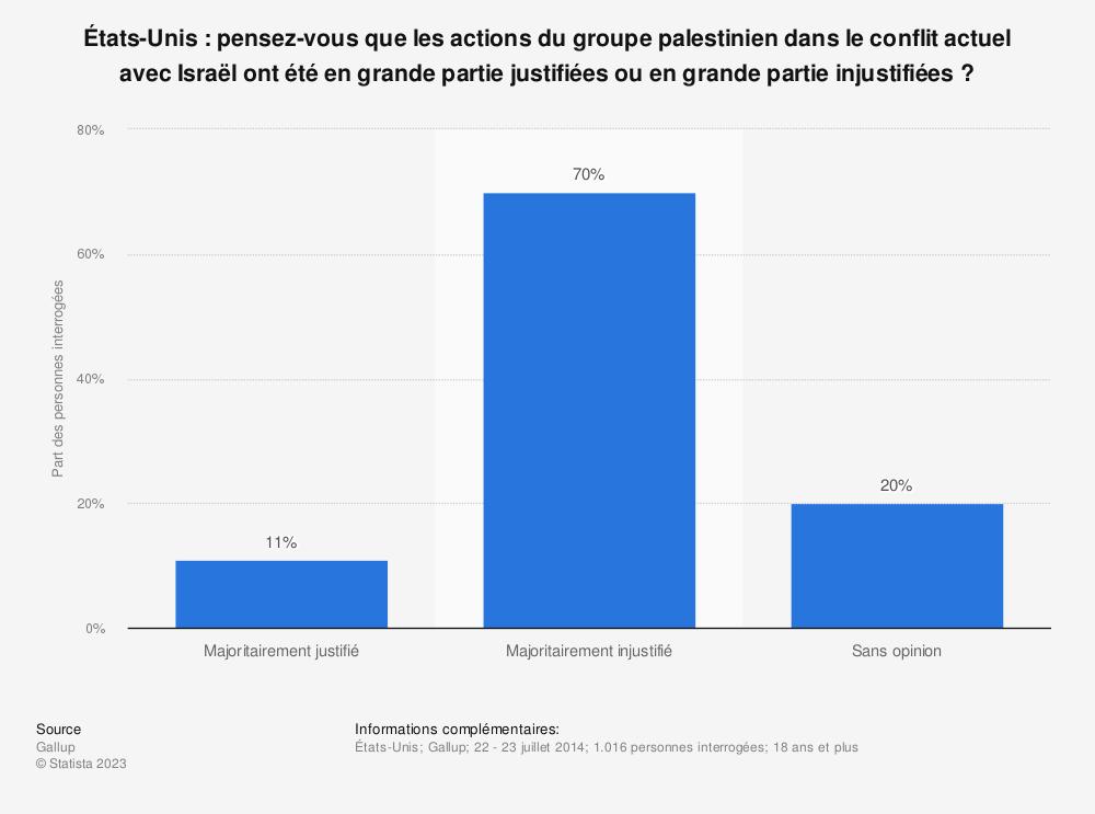 Statistique: États-Unis: pensez-vous que les actions du groupe palestinien dans le conflit actuel avec Israël ont été en grande partie justifiées ou en grande partie injustifiées? | Statista