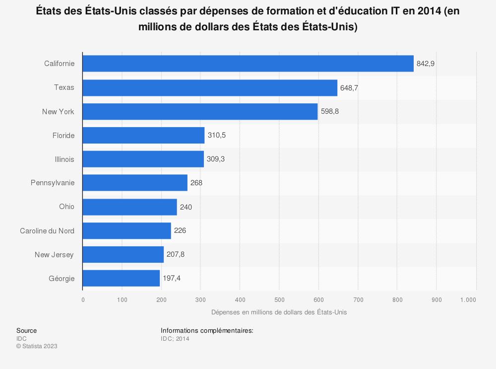 Statistique: États des États-Unis classés par dépenses de formation et d'éducation IT en 2014 (en millions de dollars des États des États-Unis) | Statista