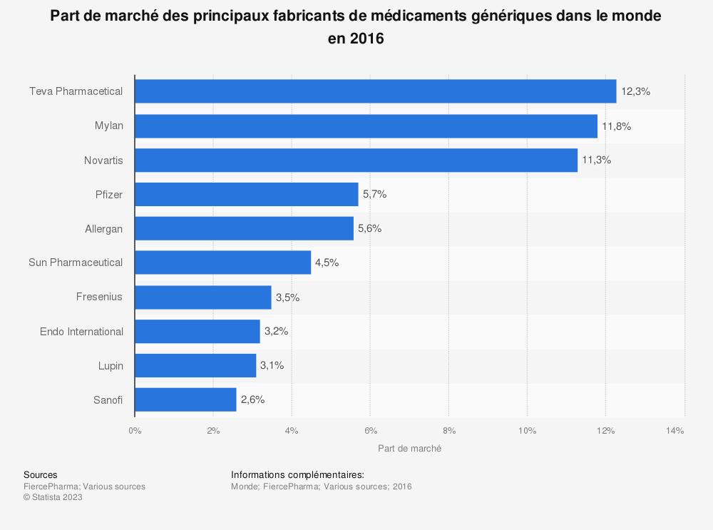 Statistique: Part de marché des principaux fabricants de médicaments génériques dans le monde en 2016 | Statista