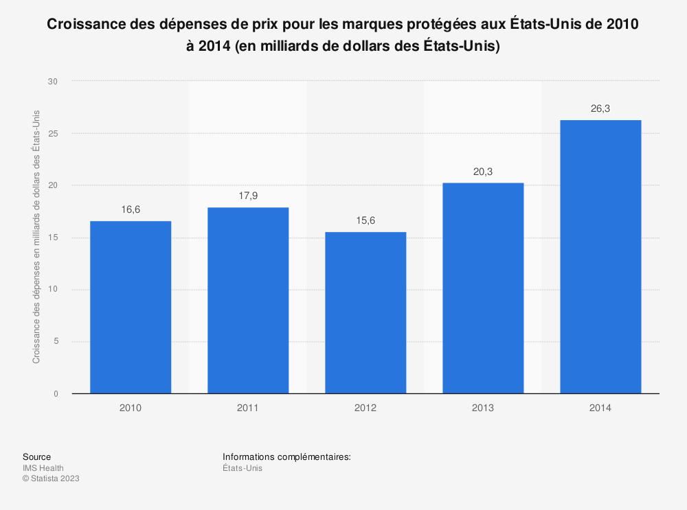 Statistique: Croissance des dépenses de prix pour les marques protégées aux États-Unis de 2010 à 2014 (en milliards de dollars des États-Unis) | Statista