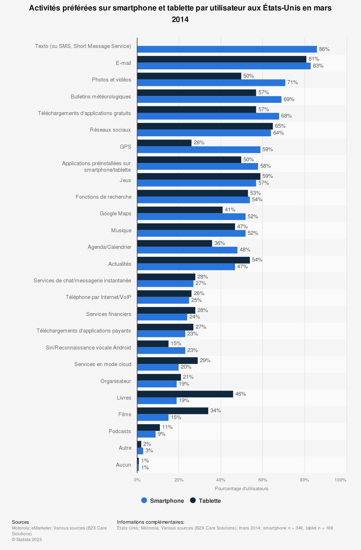 Statistique: Activités préférées sur smartphone et tablette par utilisateur auxÉtats-Unis en mars 2014 | Statista