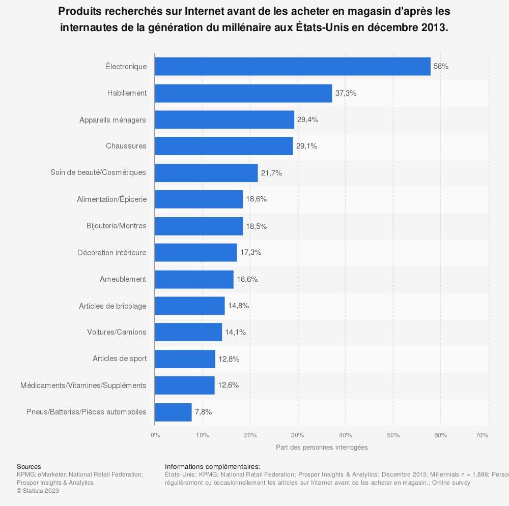 Statistique: Produits recherchés sur Internet avant de les acheter en magasin d'après les internautes de la génération du millénaire aux États-Unis en décembre 2013. | Statista