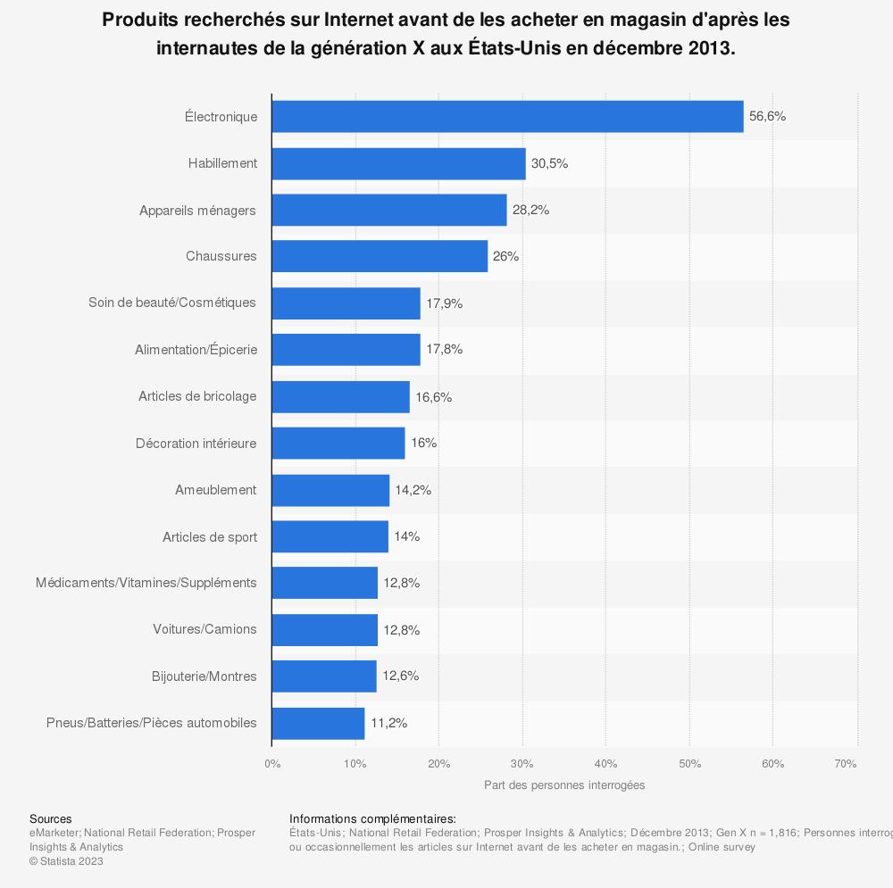 Statistique: Produits recherchés sur Internet avant de les acheter en magasin d'après les internautes de la génération X aux États-Unis en décembre 2013. | Statista