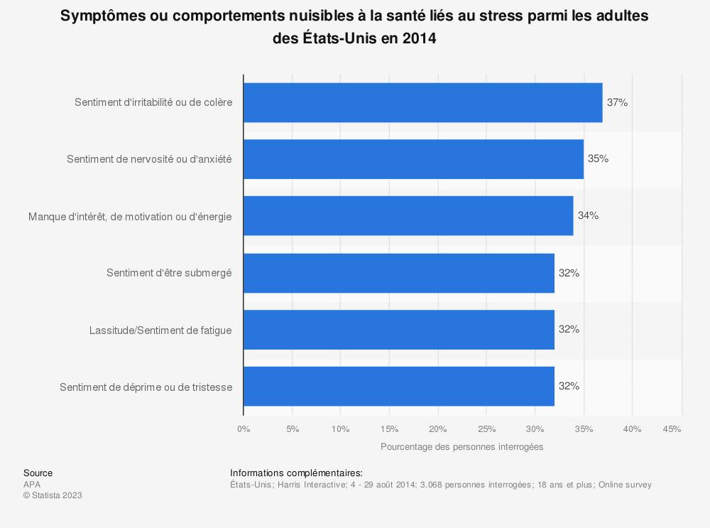 Statistique: Symptômes ou comportements nuisibles à la santé liés au stress parmi les adultes des États-Unis en 2014 | Statista