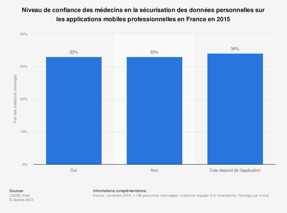 Statistique: Niveau de confiance des médecins en la sécurisation des données personnelles sur les applications mobiles professionnelles en France en 2015 | Statista