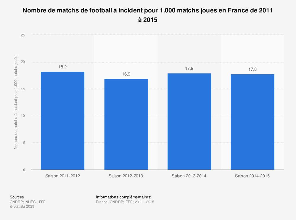 Statistique: Nombre de matchs de football à incident pour 1.000 matchs joués en France de 2011 à 2015 | Statista