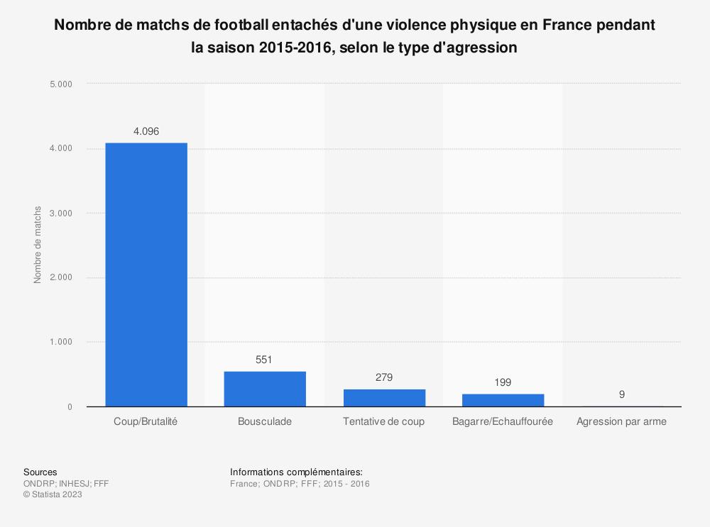 Statistique: Nombre de matchs de football entachés d'une violence physique en France pendant la saison 2015-2016, selon le type d'agression | Statista