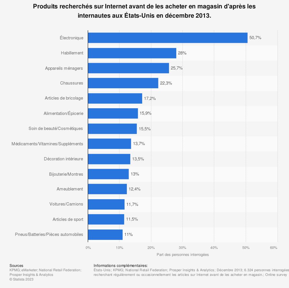 Statistique: Produits recherchés sur Internet avant de les acheter en magasin d'après les internautes aux États-Unis en décembre 2013. | Statista